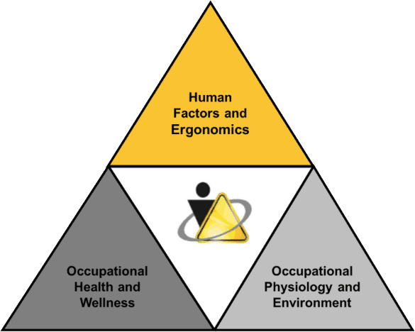 Human Factors and Ergonomic, Occupational Health and Wellness, Occupational Physiology and Environment