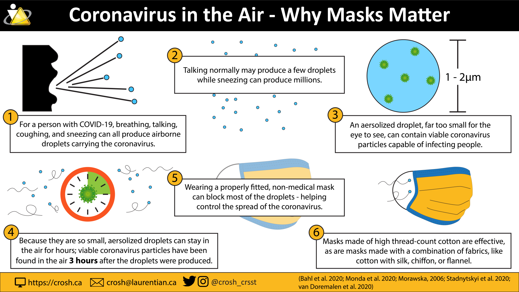 infographic of why masks are important for controlling the spread of the coronavirus